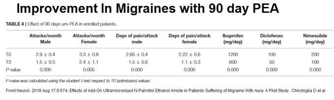 migraine_PEA